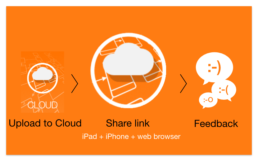 Test your Apps with AppCooker Cloud
